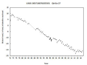 hydrograph for observation well QA Ea 27 in the Magothy aquifer
