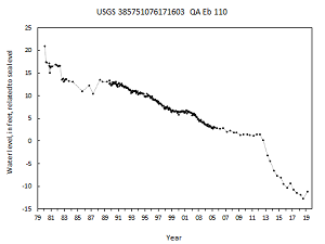 hydrograph for observation well QA Eb 110 in the Patuxent aquifer